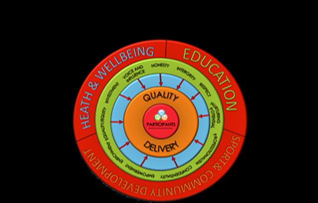 values wheel